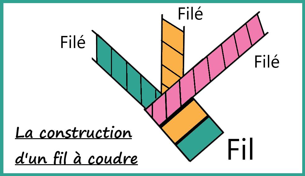La construction d'un fil à coudre